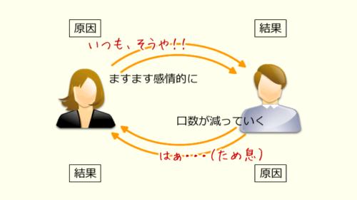 コミュニケーションの悪循環
