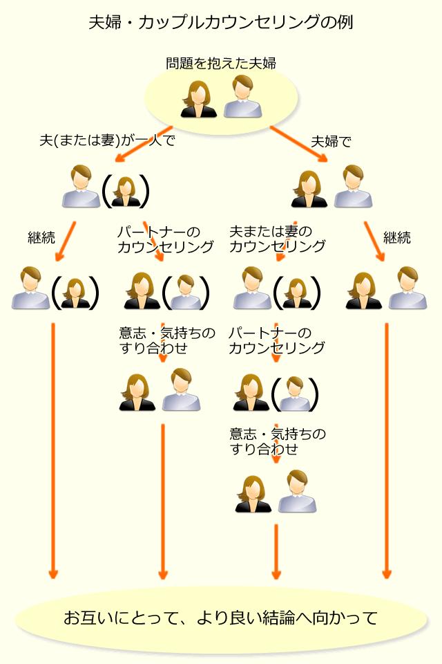 夫婦・カップルカウンセリングの例